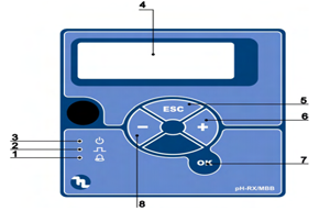BT PH-RX/MBB Control