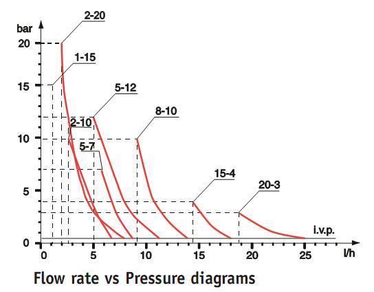 DLX Pump graphs